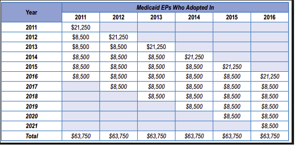 Medicaid Incentive for EHR