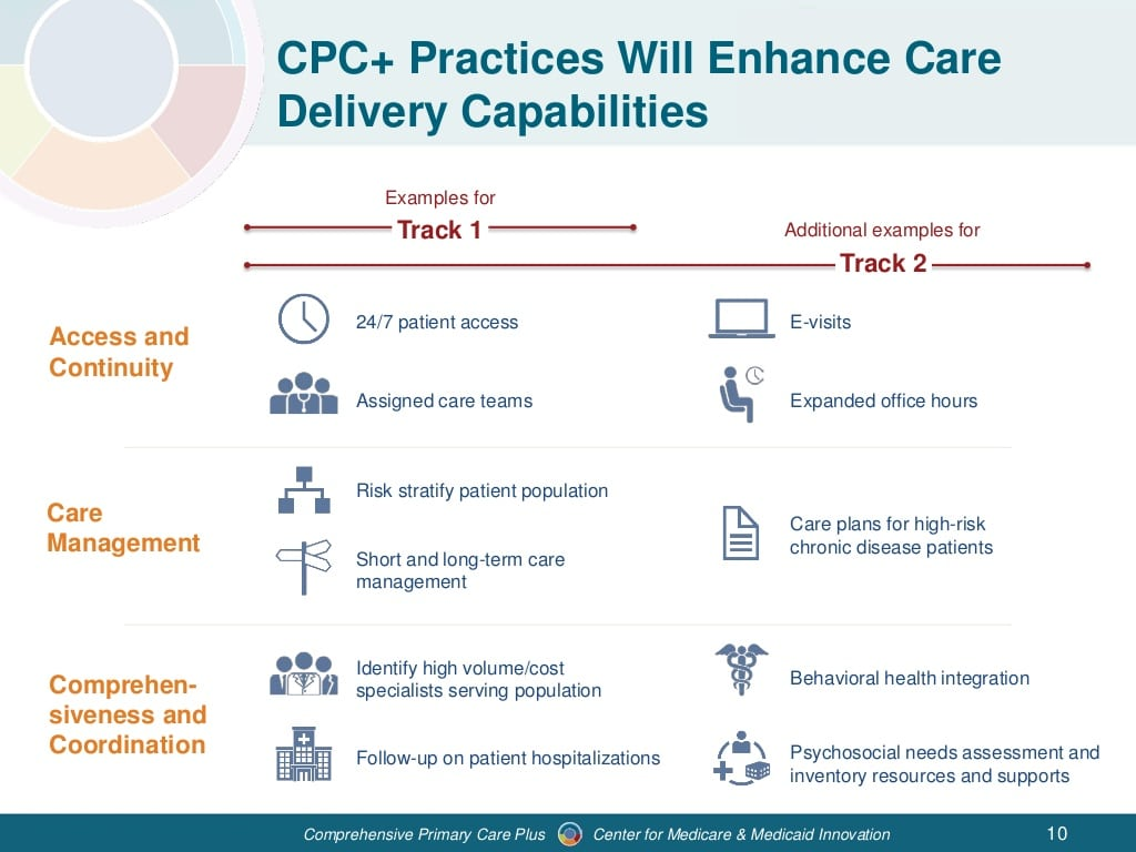 webinar-comprehensive-primary-care-plus-model-overview-10-1024