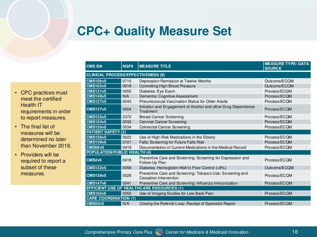 webinar-comprehensive-primary-care-plus-model-overview-16-1024