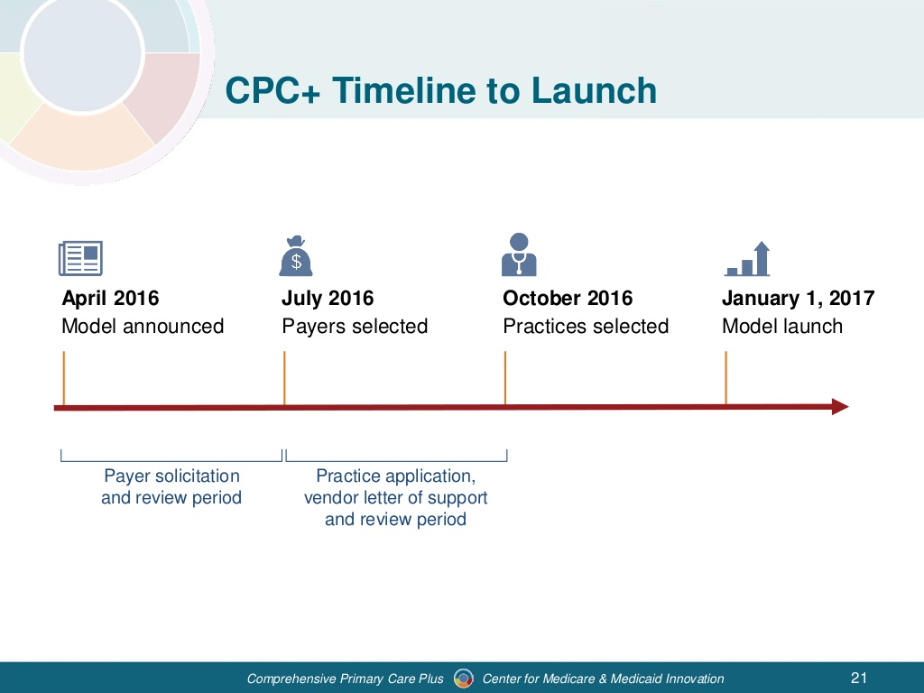 webinar-comprehensive-primary-care-plus-model-overview-21-1024