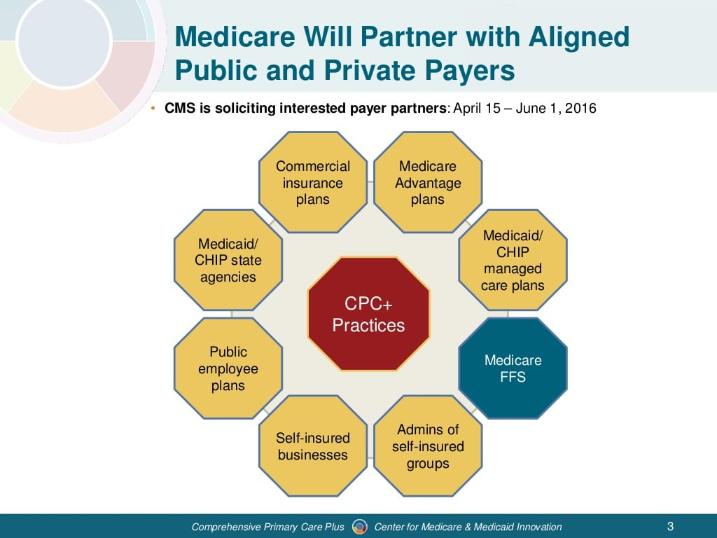 webinar-comprehensive-primary-care-plus-model-overview-3-1024