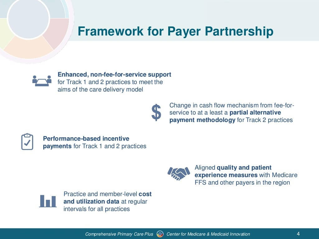 webinar-comprehensive-primary-care-plus-model-overview-4-1024